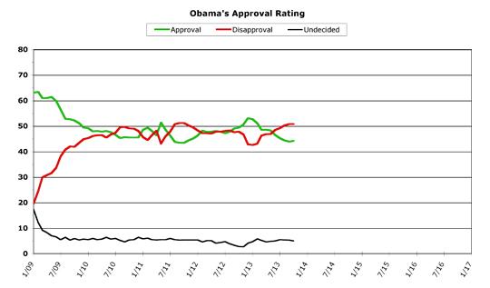 Obama Approval -- October 2013