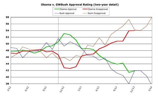 Obama v. Bush detail