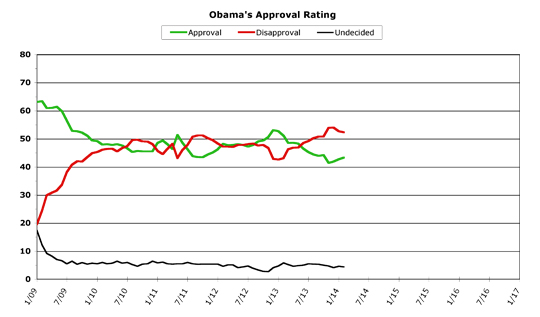 Obama Approval -- February 2014