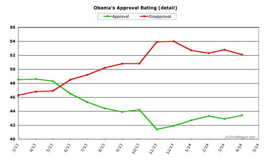 Obama Approval Detail -- April 2014