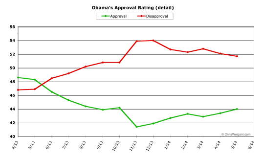 Obama Approval Detail -- May 2014