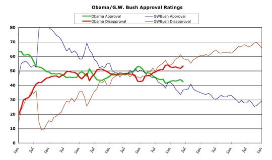 Obama v. Bush -- June 2014