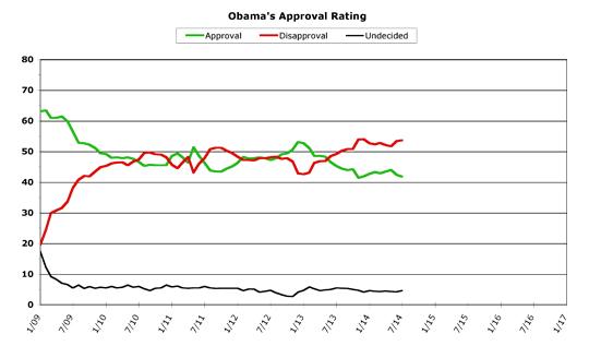Obama Approval -- July 2014