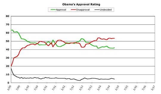 Obama Approval -- October 2014