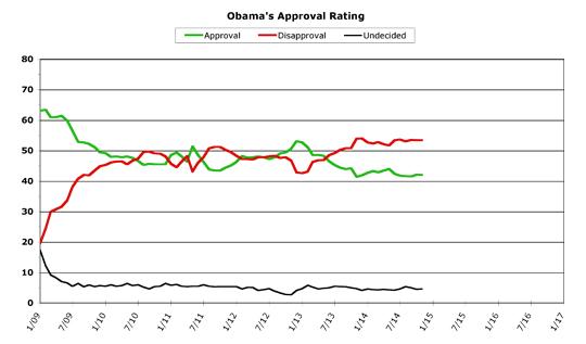 Obama Approval -- November 2014