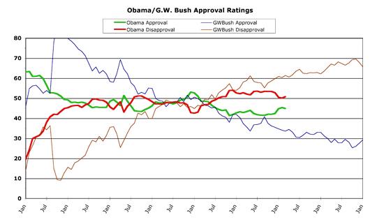 Obama v. Bush -- March 2015