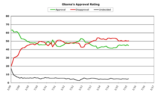 Obama Approval -- August 2015