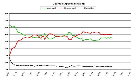 Obama Approval -- October 2015