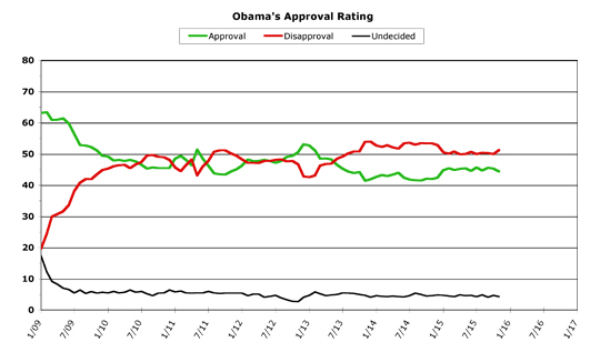 Obama Approval -- November 2015