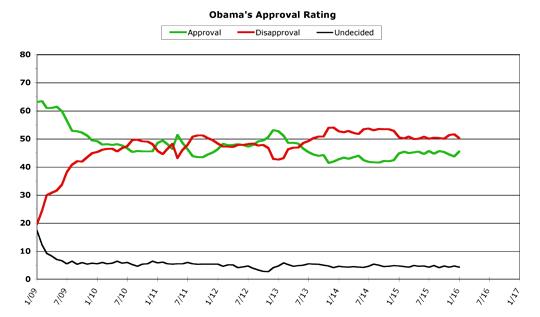 Obama Approval -- January 2016