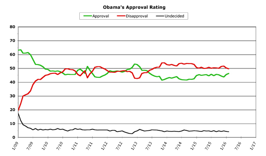 Obama Approval -- February 2016