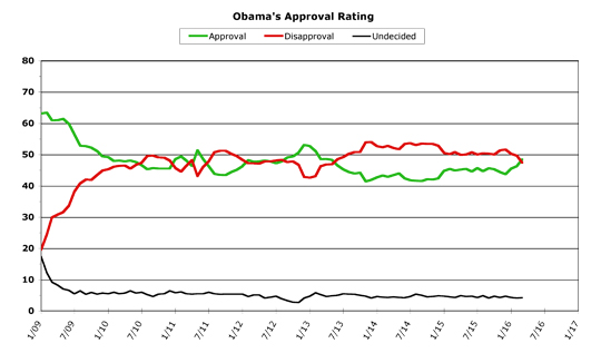 Obama Approval -- March 2016