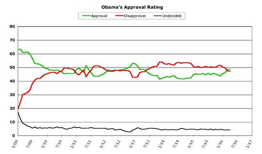Obama Approval -- April 2016