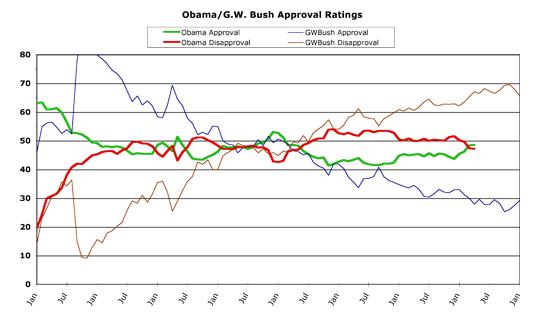 Obama versus Bush