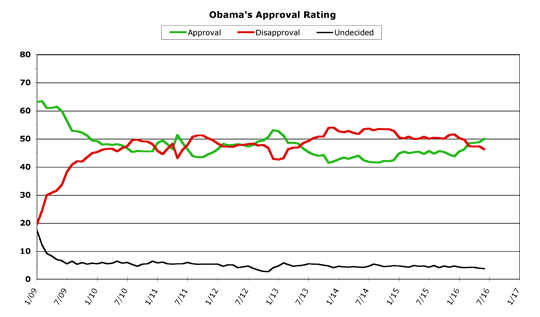 Obama Approval -- June 2016