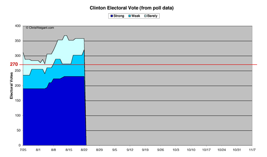 Clinton Electoral Math