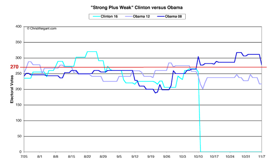 Clinton versus Obama, Strong Plus Weak