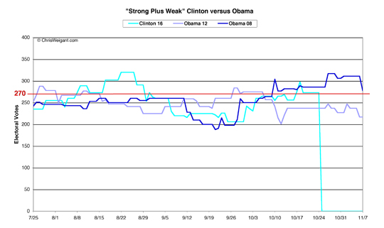 Clinton versus Obama -- Strong Plus Weak