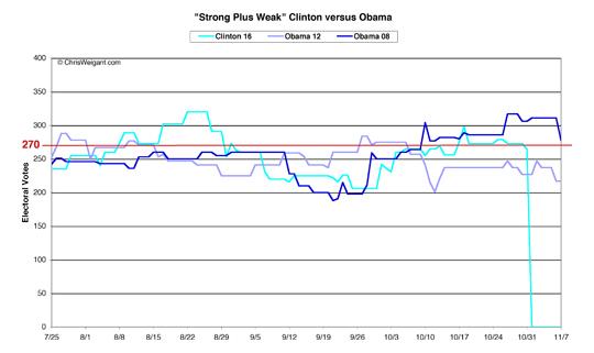 Clinton versus Obama -- Strong Plus Weak