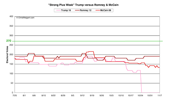 Trump, Romney, McCain -- Strong Plus Weak