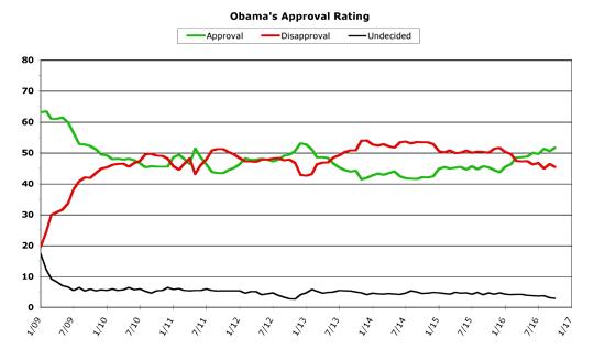 Obama Approval -- October 2016