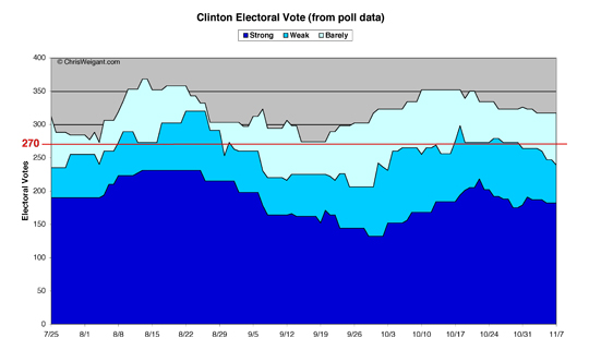 Clinton Electoral Math