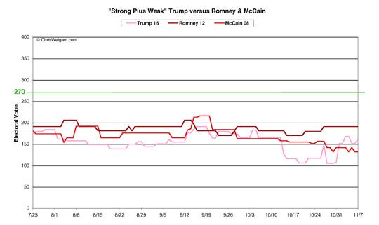 Trump, Romney, McCain -- Strong Plus Weak