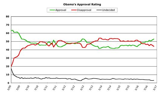 Obama Approval -- November 2016