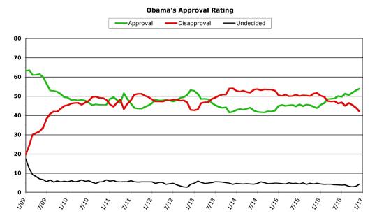 Obama Approval -- December 2016