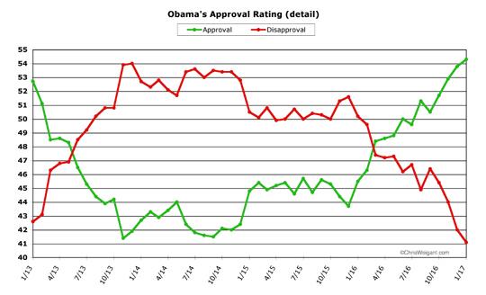 Obama (detail)
