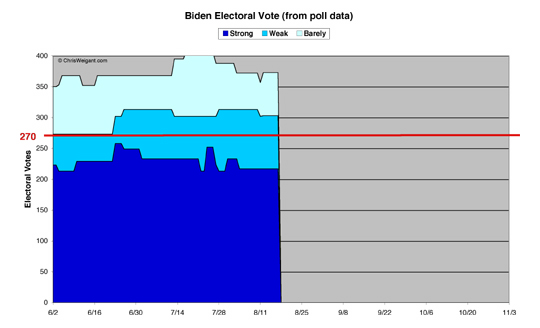 Biden Electoral Math