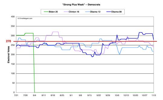 Democrats Strong/Weak