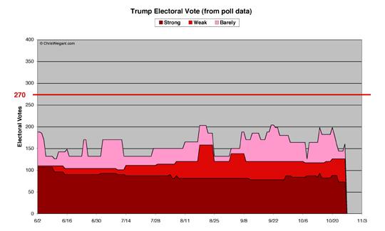 Trump Electoral Math