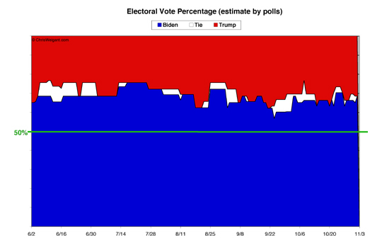 Electoral Math By Percent