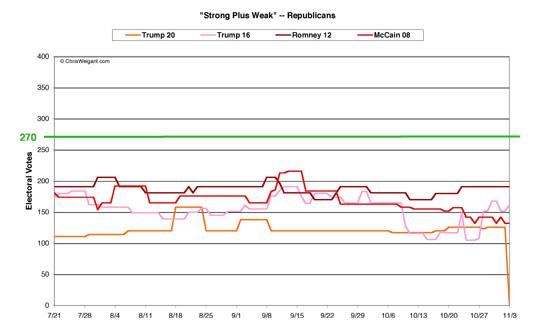 Republicans Strong/Weak