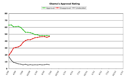 Obama Approval -- May 2010