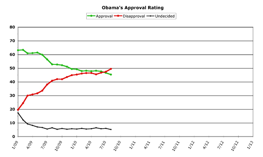 Obama Approval -- August 2010
