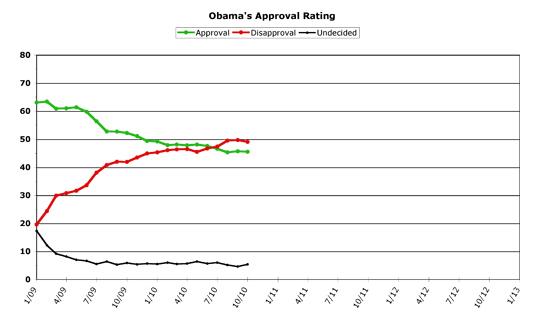 Obama Approval -- October 2010